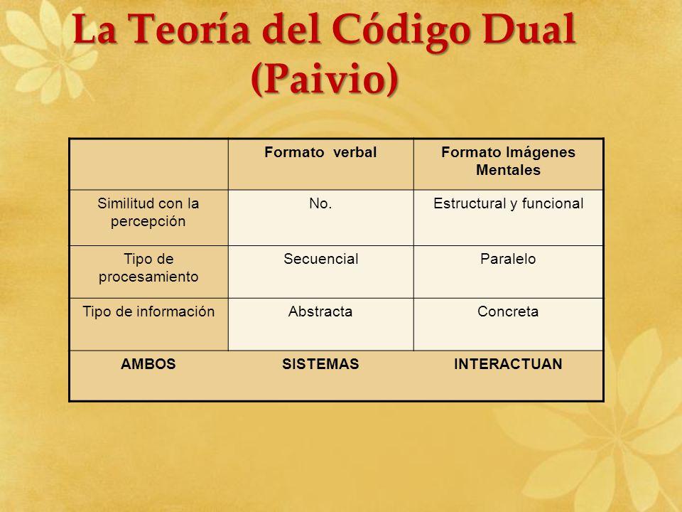 La Teoría del Código Dual (Paivio) Formato Imágenes Mentales