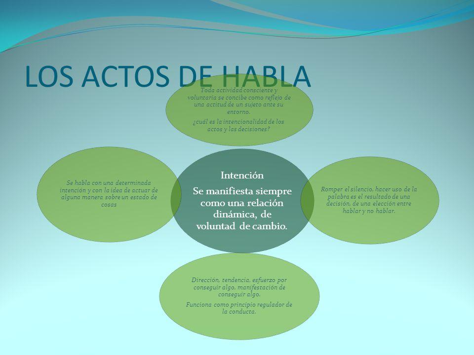 LOS ACTOS DE HABLA Se manifiesta siempre como una relación dinámica, de voluntad de cambio. Intención.