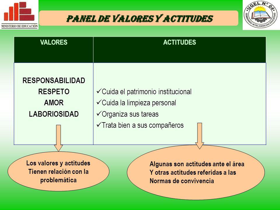 PANEL DE VALORES Y ACTITUDES Los valores y actitudes