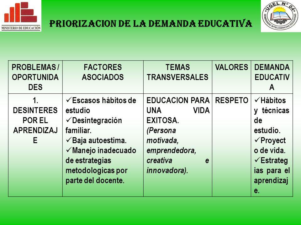 PROBLEMAS / OPORTUNIDADES 1. DESINTERES POR EL APRENDIZAJE