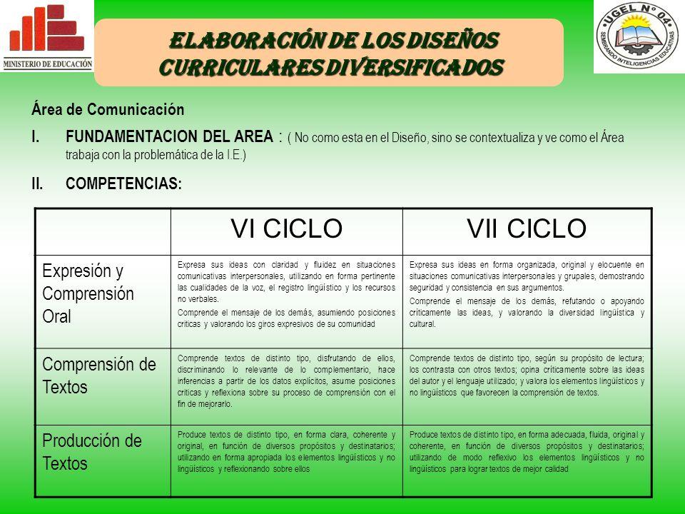 ELABORACIÓN DE LOS DISEÑOS CURRICULARES DIVERSIFICADOS