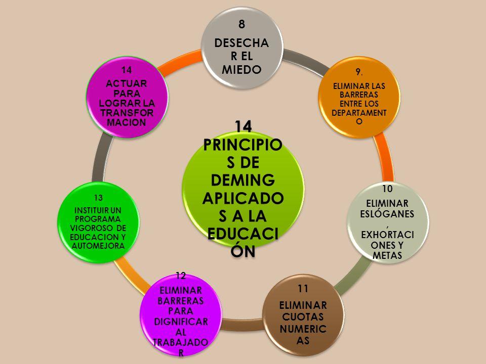 14 PRINCIPIOS DE DEMING APLICADOS A LA EDUCACIÓN