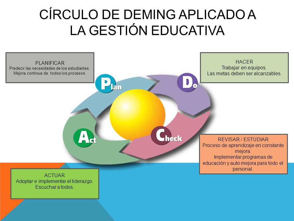 CÍRCULO DE DEMING APLICADO A LA GESTIÓN EDUCATIVA