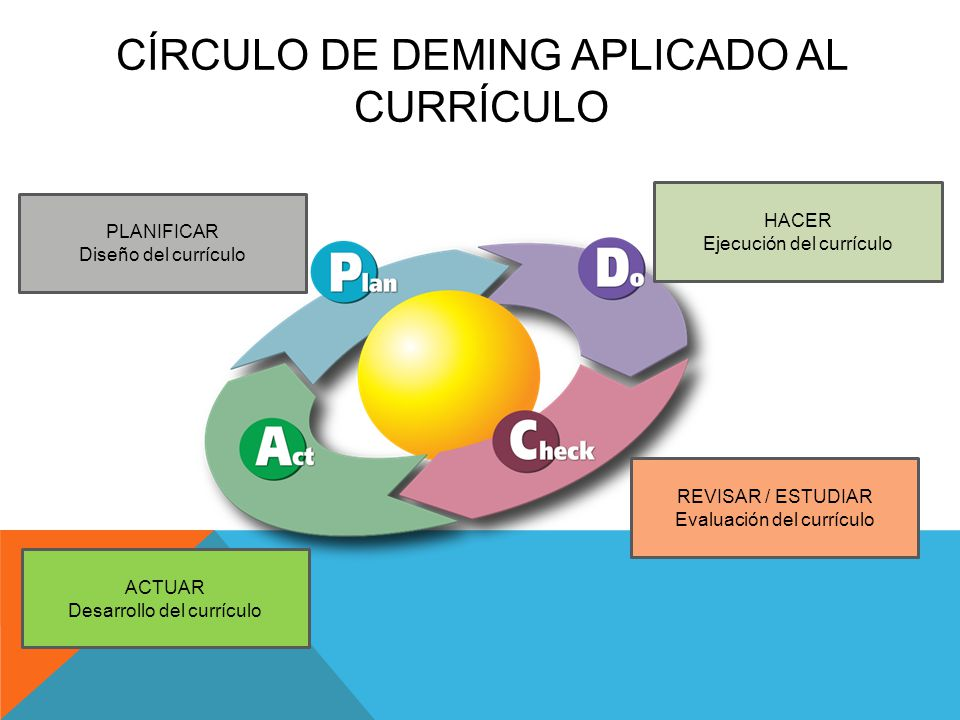CÍRCULO DE DEMING APLICADO AL CURRÍCULO