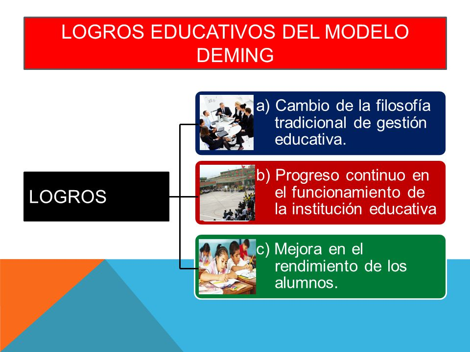 LOGROS EDUCATIVOS DEL MODELO DEMING