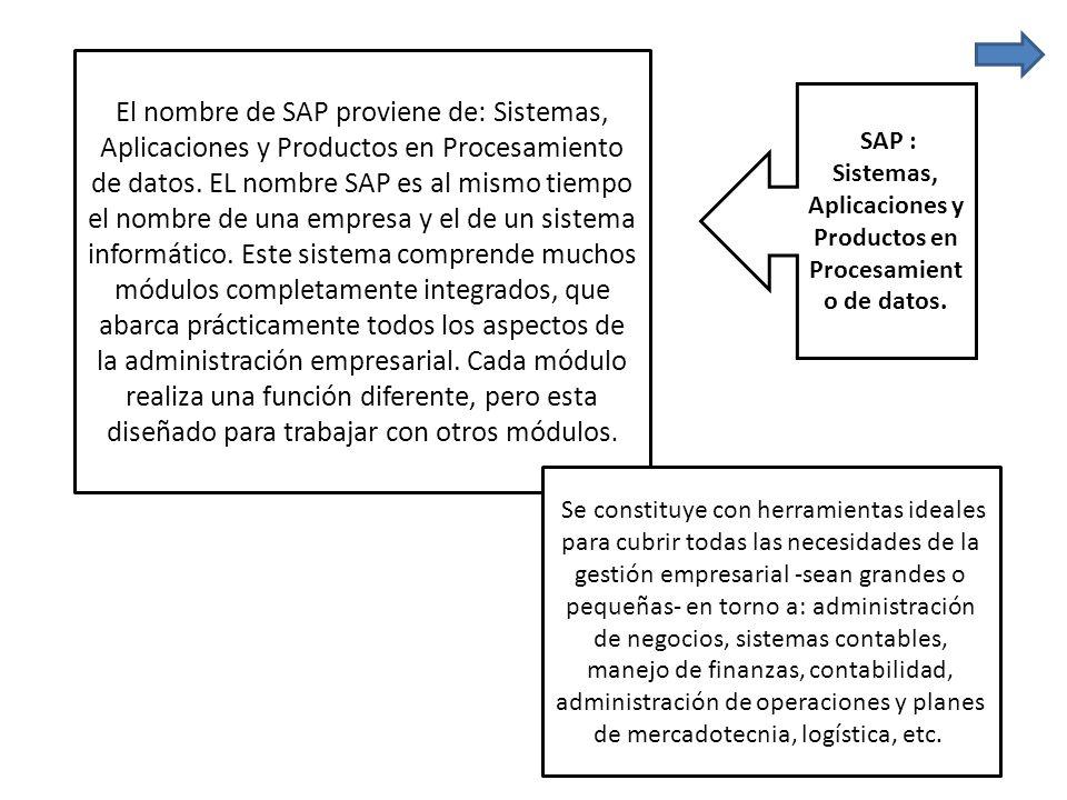 SAP : Sistemas, Aplicaciones y Productos en Procesamiento de datos.