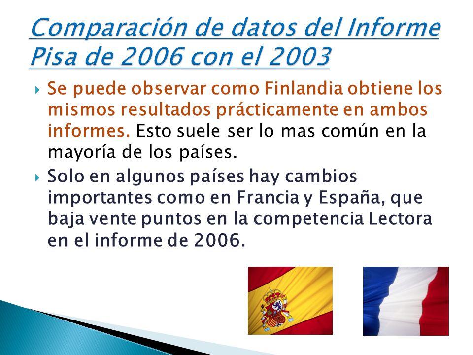 Comparación de datos del Informe Pisa de 2006 con el 2003