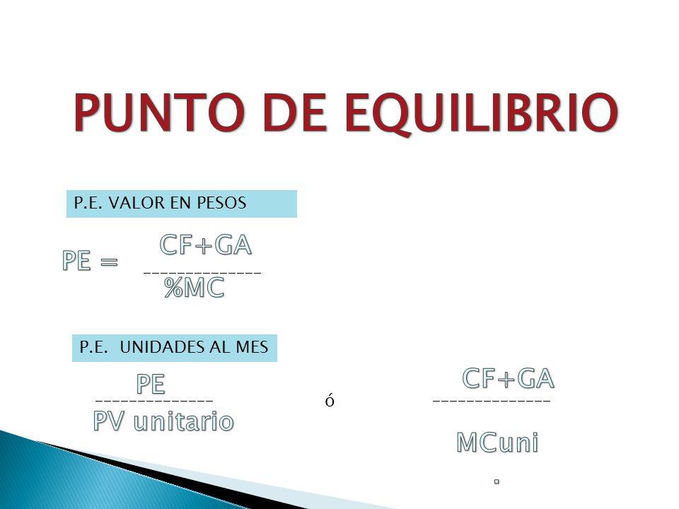 PUNTO DE EQUILIBRIO CF+GA PE = %MC CF+GA PE PV unitario MCuni.