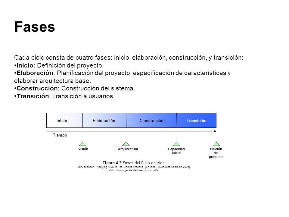 Figura 4.3 Fases del Ciclo de Vida