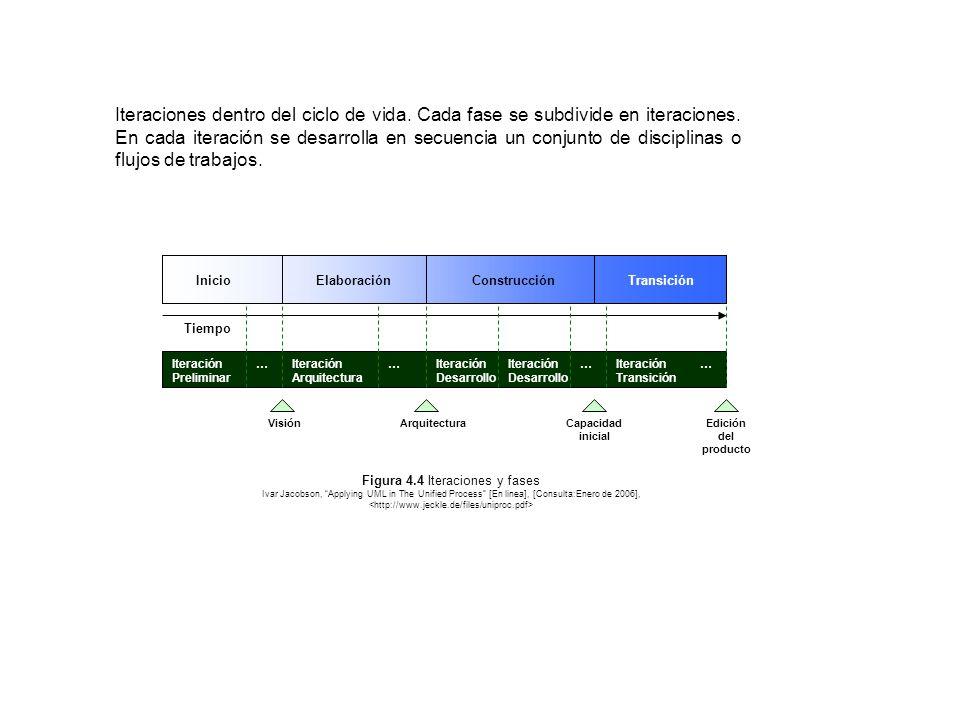 Figura 4.4 Iteraciones y fases
