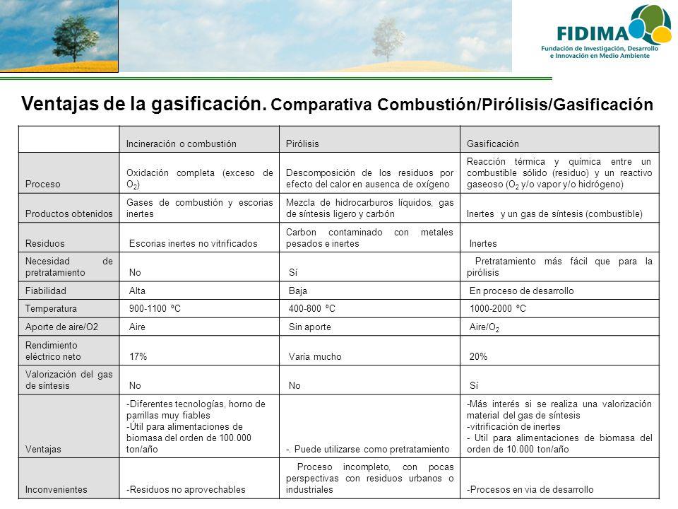 Ventajas de la gasificación