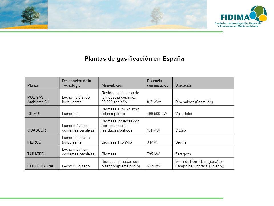 Plantas de gasificación en España