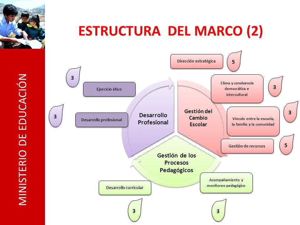 ESTRUCTURA DEL MARCO (2)
