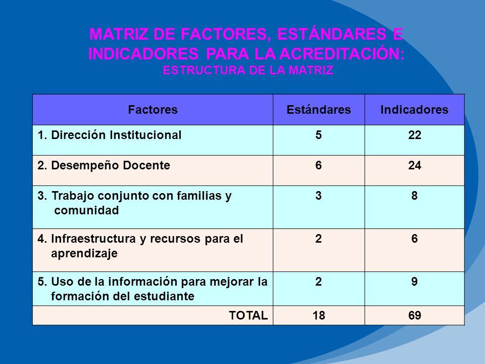 MATRIZ DE FACTORES, ESTÁNDARES E INDICADORES PARA LA ACREDITACIÓN: