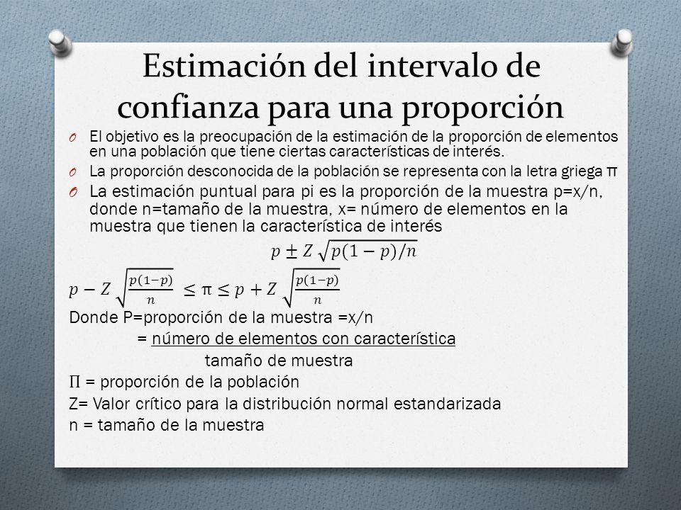 Estimación del intervalo de confianza para una proporción