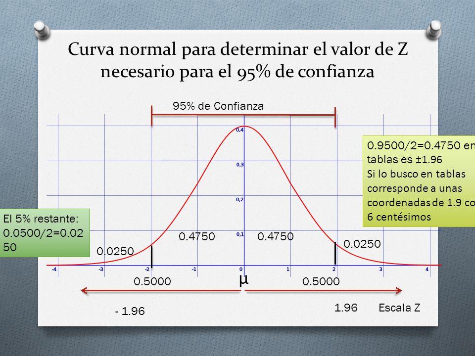Curva normal para determinar el valor de Z necesario para el 95% de confianza