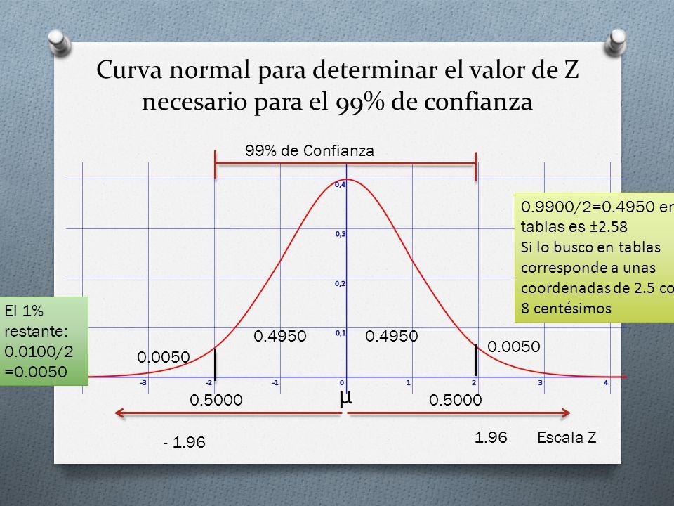 Curva normal para determinar el valor de Z necesario para el 99% de confianza