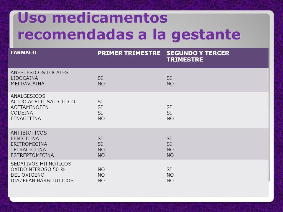 Uso medicamentos recomendadas a la gestante