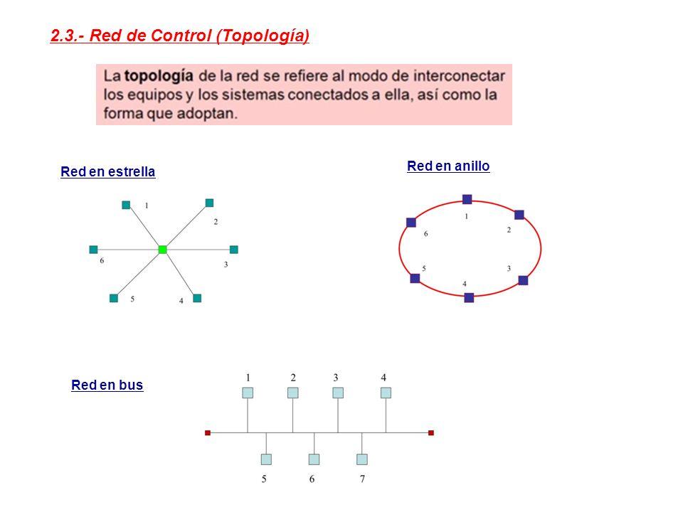 2.3.- Red de Control (Topología)