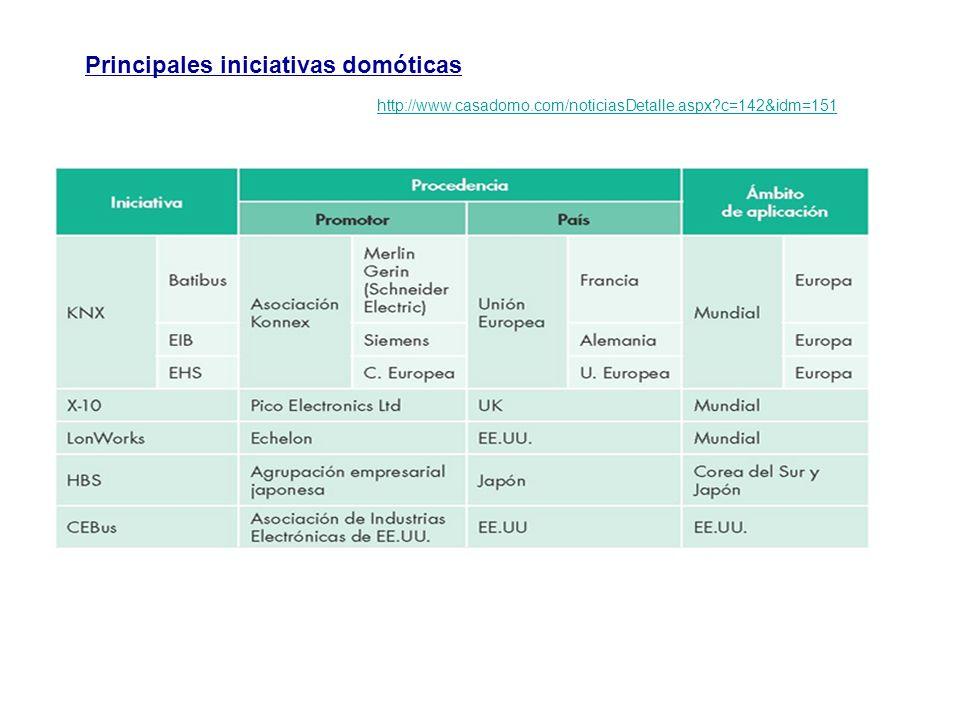 Principales iniciativas domóticas