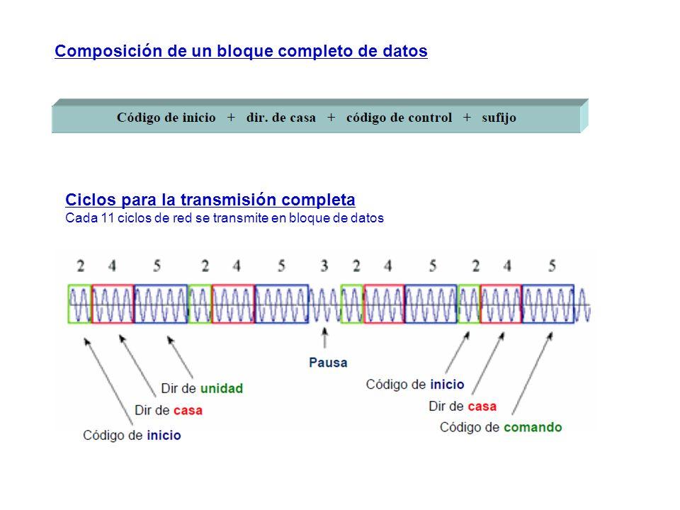 Composición de un bloque completo de datos