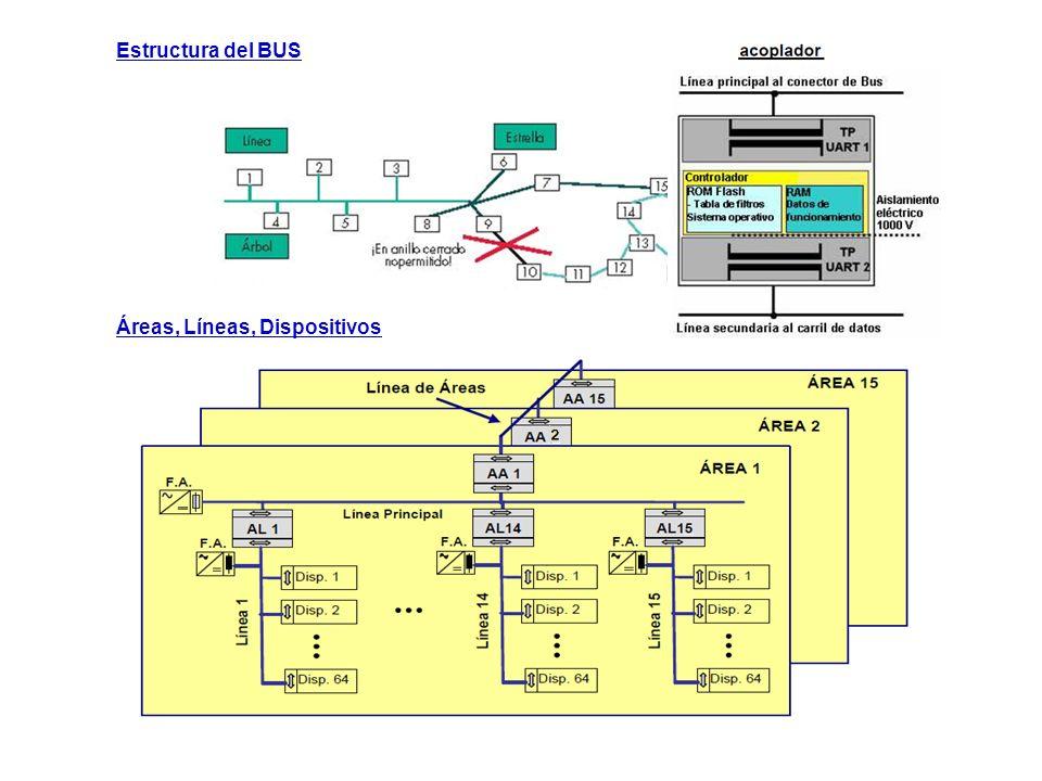 Estructura del BUS Áreas, Líneas, Dispositivos
