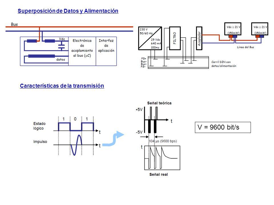 V = 9600 bit/s Superposición de Datos y Alimentación