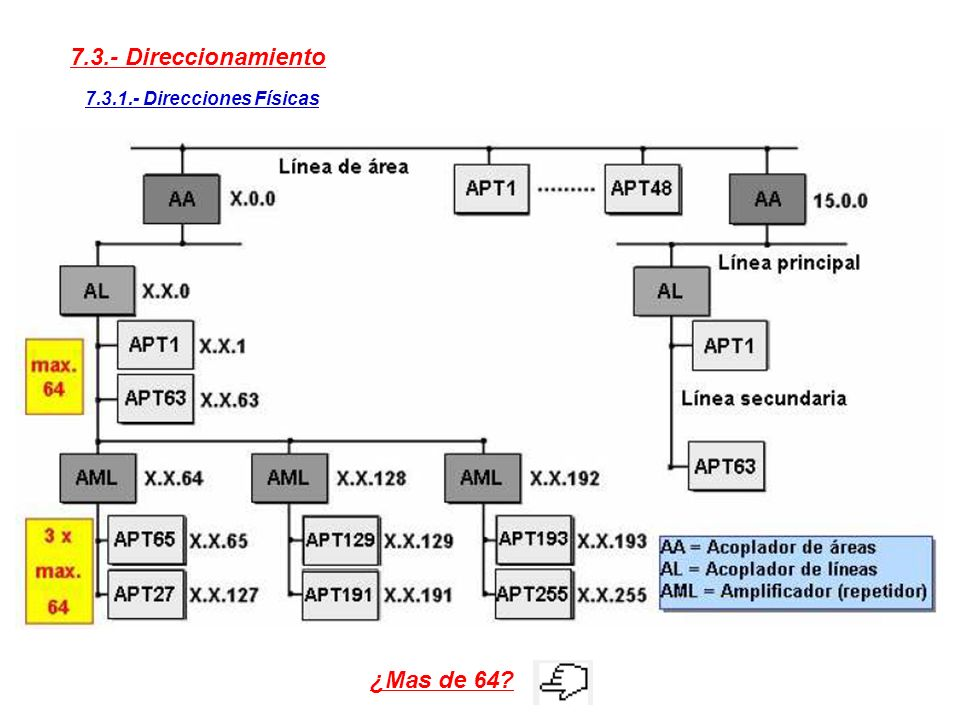 7.3.- Direccionamiento ¿Mas de 64 7.3.1.- Direcciones Físicas