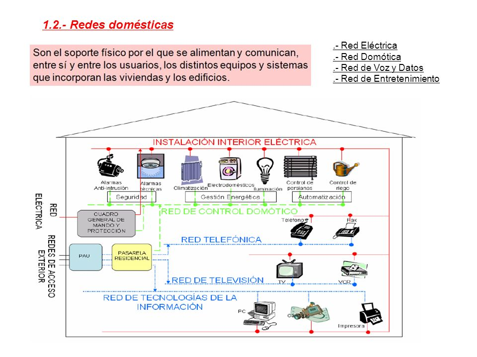 1.2.- Redes domésticas .- Red Eléctrica .- Red Domótica