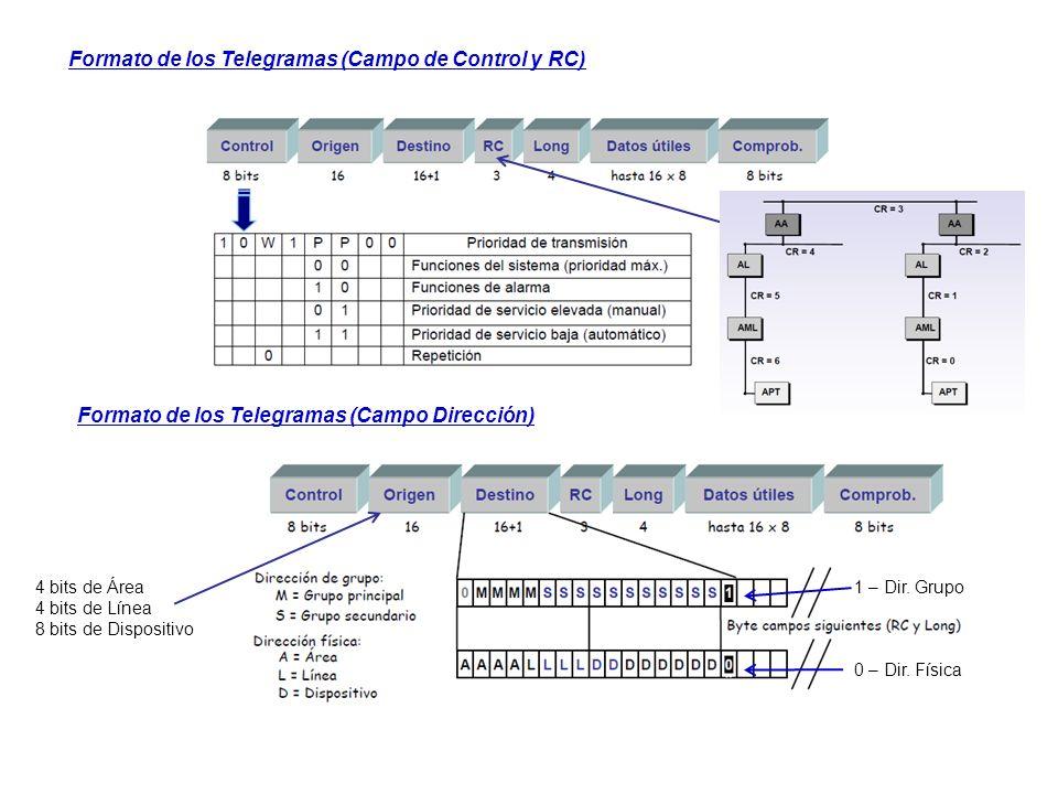 Formato de los Telegramas (Campo de Control y RC)