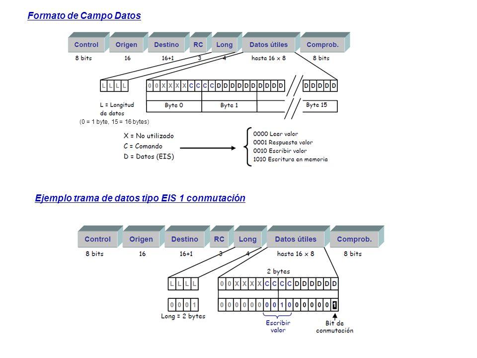 Ejemplo trama de datos tipo EIS 1 conmutación