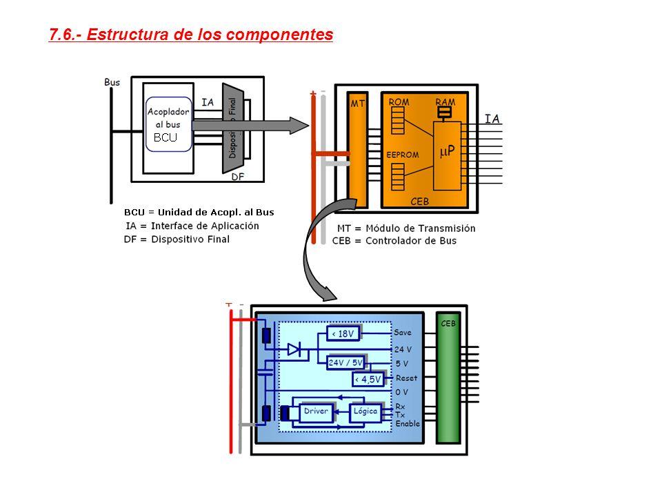 7.6.- Estructura de los componentes