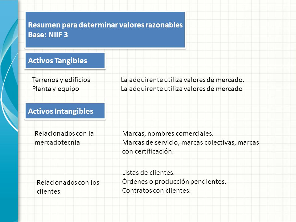 Resumen para determinar valores razonables Base: NIIF 3