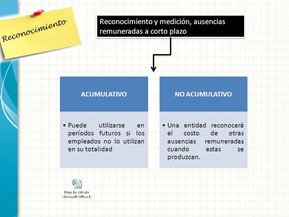 Reconocimiento y medición, ausencias remuneradas a corto plazo