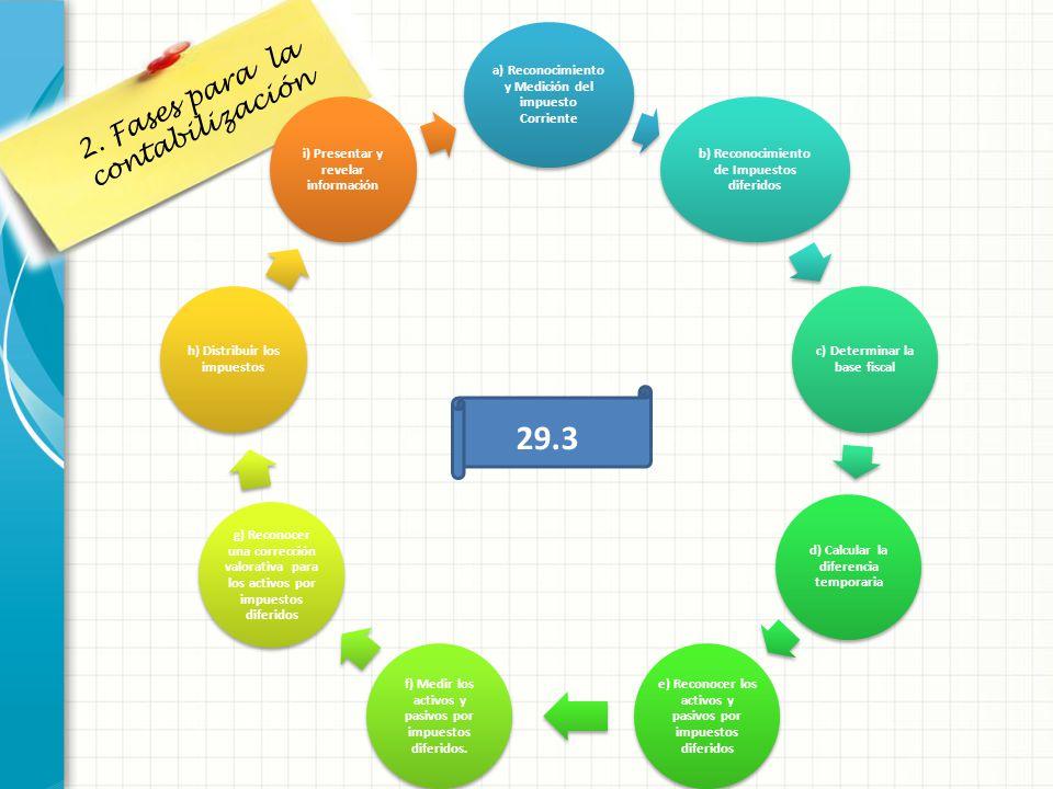 29.3 2. Fases para la contabilización