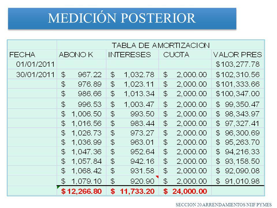 MEDICIÓN POSTERIOR SECCION 20 ARRENDAMIENTOS NIIF PYMES