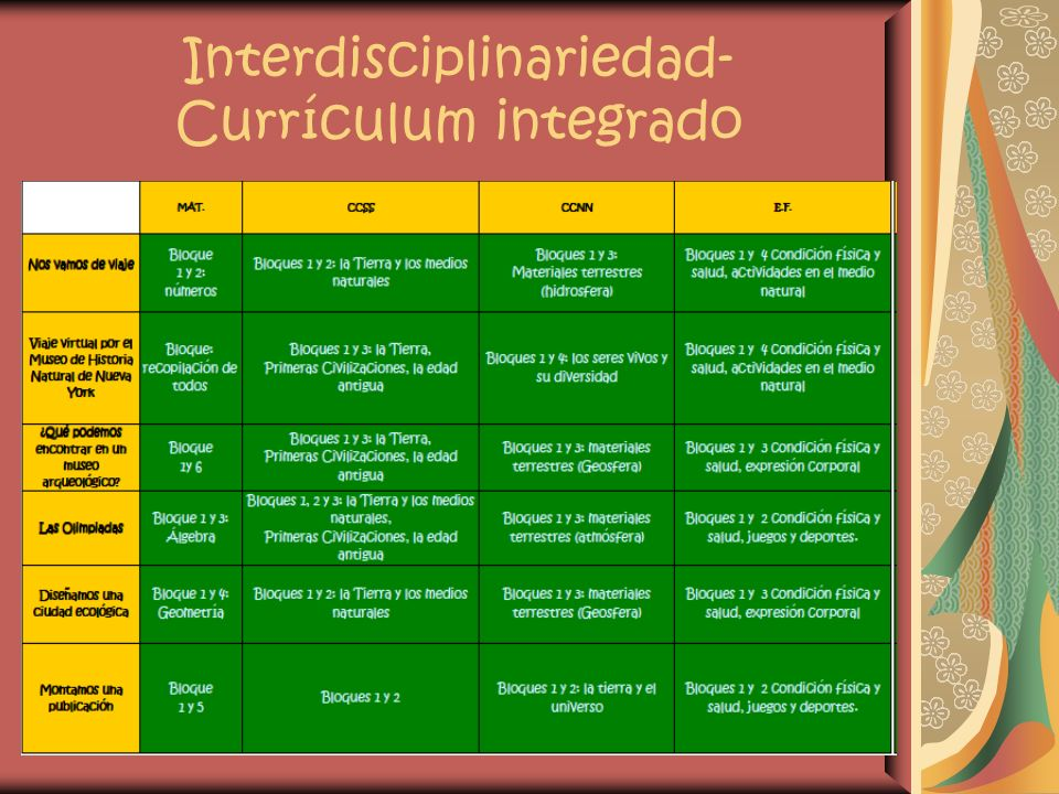 Interdisciplinariedad- Currículum integrado