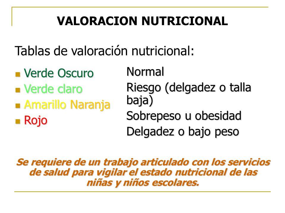 VALORACION NUTRICIONAL