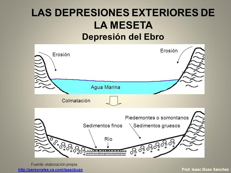 LAS DEPRESIONES EXTERIORES DE LA MESETA Depresión del Ebro
