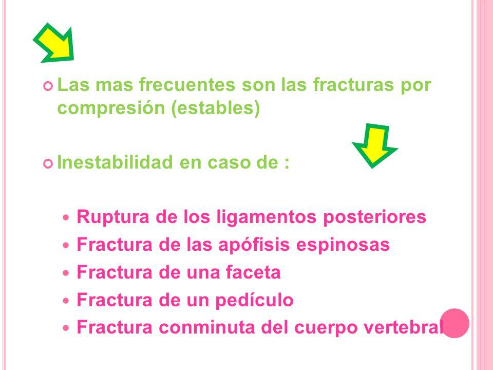 Las mas frecuentes son las fracturas por compresión (estables)