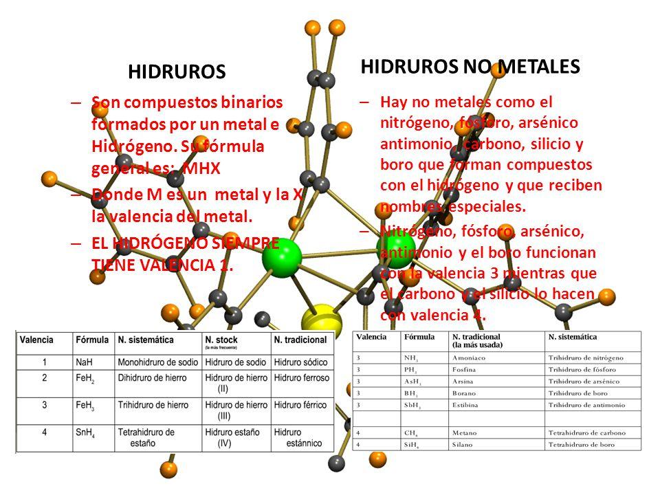 HIDRUROS NO METALES HIDRUROS