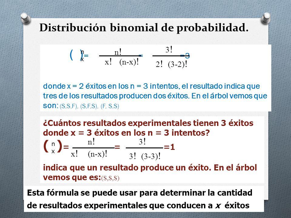 Distribución binomial de probabilidad.