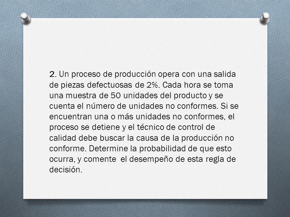 2. Un proceso de producción opera con una salida de piezas defectuosas de 2%.