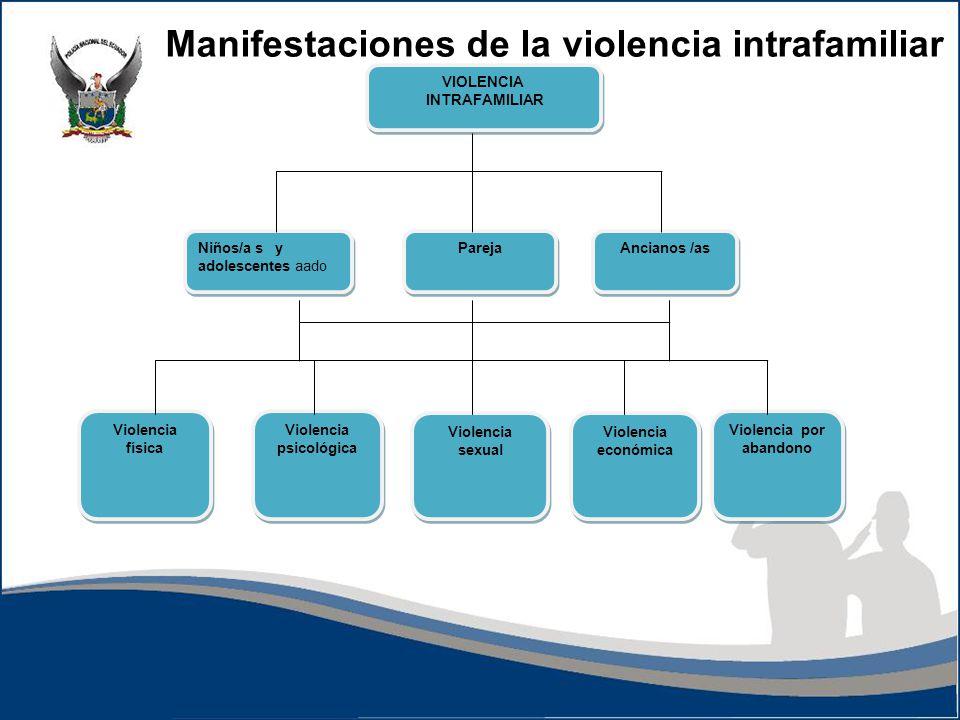 Violencia psicológica Violencia por abandono