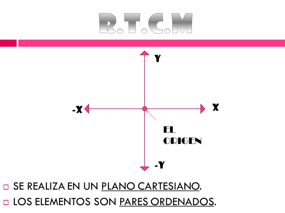 R.T.C.M SE REALIZA EN UN PLANO CARTESIANO.