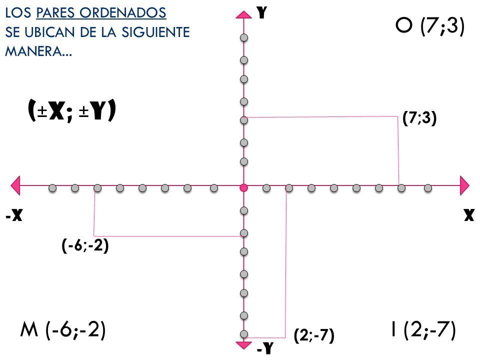 O (7;3) (±X; ±Y) M (-6;-2) I (2;-7) LOS PARES ORDENADOS
