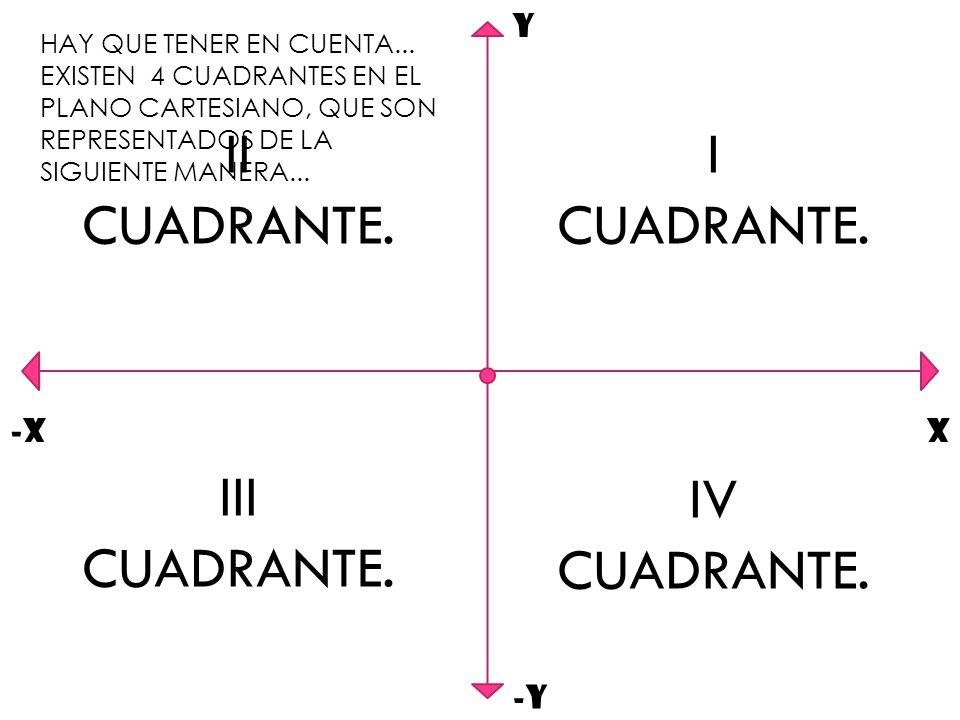 II CUADRANTE. I CUADRANTE. III CUADRANTE. IV CUADRANTE. Y -X X -Y