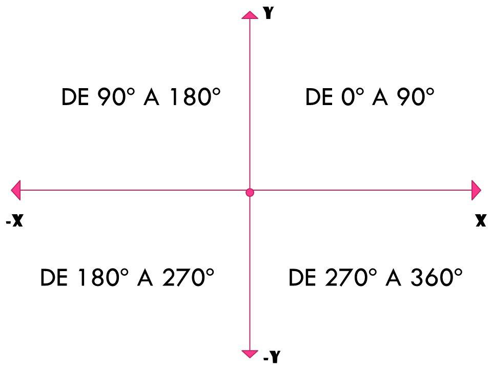 Y DE 90º A 180º DE 0º A 90º -X X DE 180º A 270º DE 270º A 360º -Y