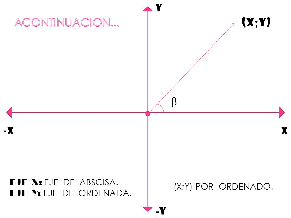 ACONTINUACION... (X;Y) β Y -X X -Y EJE X: EJE DE ABSCISA.
