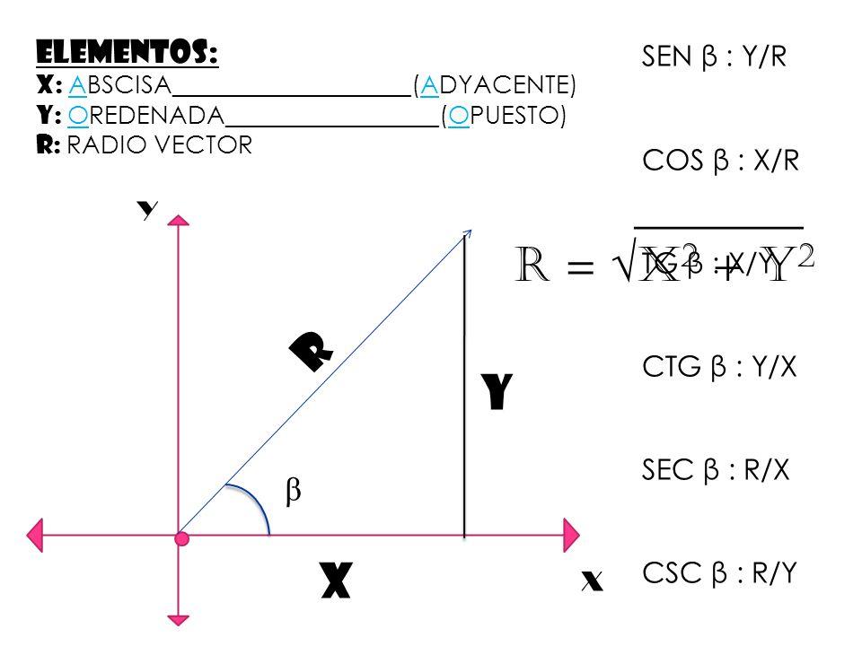 _______ R = √X2 + Y2 R Y X β ELEMENTOS: SEN β : Y/R COS β : X/R